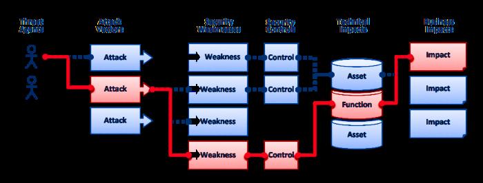 Application Security Assessment Process - Fiducia X
